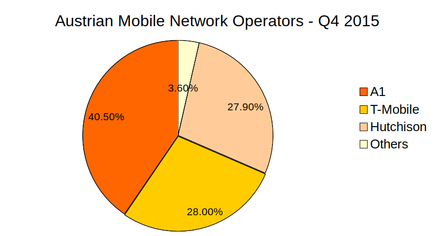 Austrian mobile network operators - Q4 2015